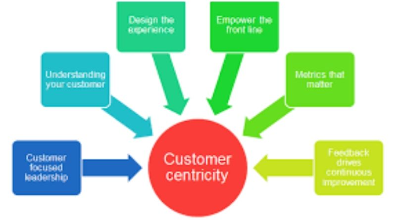 CFO's role in Driving customer Centricity